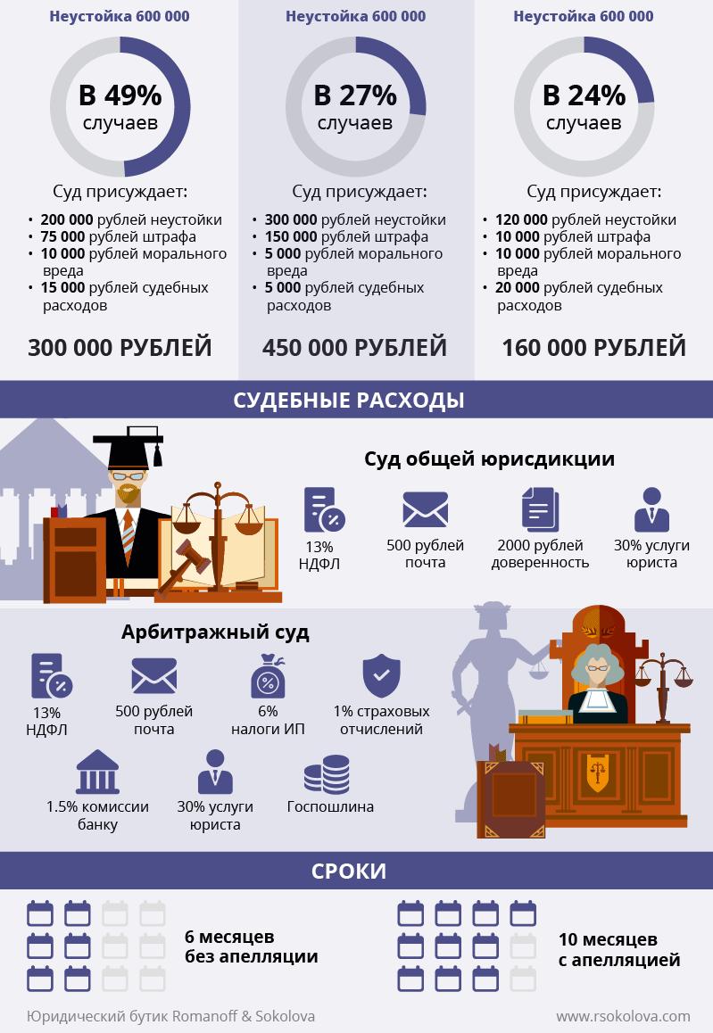 Инфографика. Продать неустойку по ДДУ и деньги получить сразу
